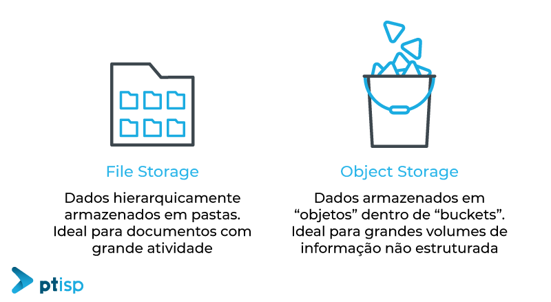 Object storage vs. File Storage